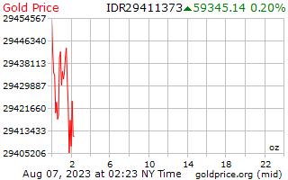 インドネシア ・ ルピアで 1 オンスあたり 1 日ゴールドの価格