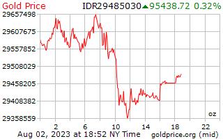 1 दिन सोने की कीमत प्रति औंस इण्डोनेशियाई रुपिया में