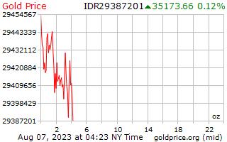 سعر الذهب يوم 1 للأونصة بالروبية الإندونيسية