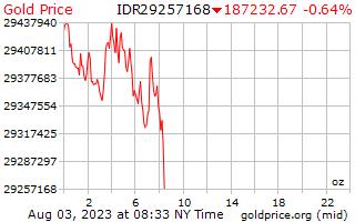 1 день золото цена за унцию в индонезийских рупиях