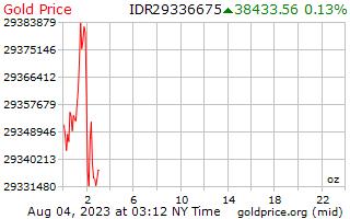 1 יום זהב המחיר לאונקיה ב רופיה אינדונזית