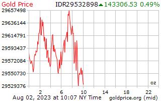 1 journée d'or prix par once en roupies indonésiennes