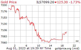1 天黄金价格每盎司在以色列谢克尔