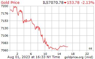 سعر الذهب يوم 1 للأونصة في شيكل إسرائيلي