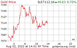 1 день золото цена за унцию в израильских шекелях