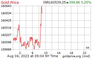 1 journée d'or prix par once en roupies indiennes