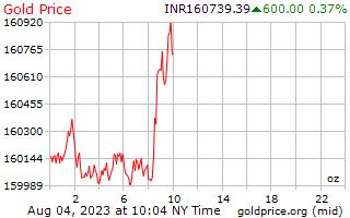 1 dia de ouro preço por onça em rupias