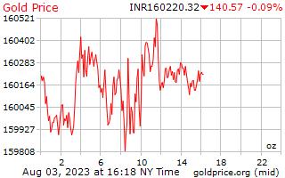 1 день золото цена за унцию в индийских рупиях