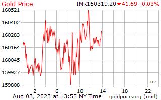 インド ・ ルピーで 1 オンスあたり 1 日ゴールドの価格