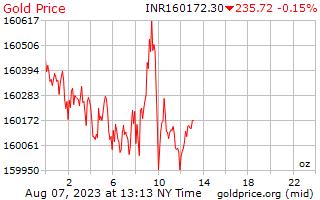 1 יום זהב המחיר לאונקיה רופי הודי