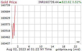 1 Tag Gold Preis pro Unze in indischen Rupien