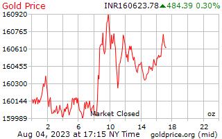 1 hari Gold Harga per ons di Indian Rupee
