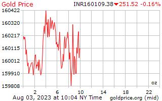 سعر الذهب يوم 1 للأونصة في روبية هندية