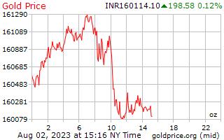 1 天黃金價格每盎司在印度盧比