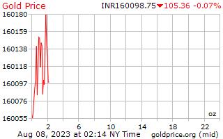 1 दिन सोने की कीमत प्रति औंस भारतीय रुपए में