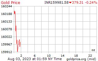 1 dag goud prijs per Ounce in Indiase roepies