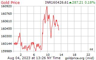 1 día de oro precio por onza en rupias indias