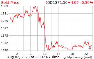 1 giorno oro prezzo per oncia in dinari giordani