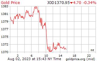 1 日金ヨルダン ディナールの 1 オンス当たり価格