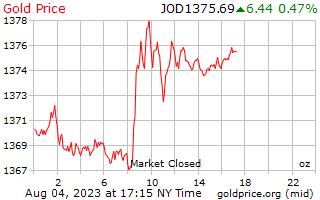 1 dag goud prijs per Ounce in Jordaanse dinar