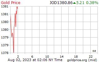 1 天黄金价格每盎司在约旦第纳尔
