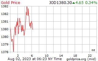 1 día de oro precio por onza en dinares jordanos