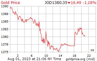 سعر الذهب يوم 1 للأونصة بالدينار الأردني