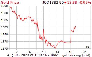 1 день золото цена за унцию в иорданских динарах