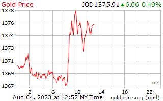 1 dia de ouro preço por onça em dinares jordanianos