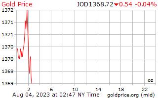 1 天黃金價格每盎司在約旦第納爾