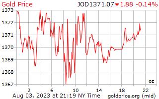 1 ngày vàng giá cho một Ounce trong Dinar Jordan
