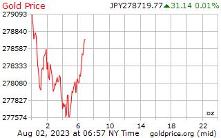 1 天黃金價格每盎司日元