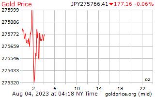 1 Tag Gold Preis pro Unze in japanischen Yen