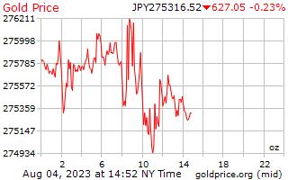 1 ημέρα χρυσός τιμή ανά ουγγιά στο Ιαπωνικό γιεν
