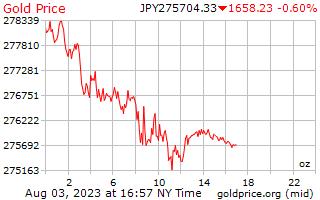 1 hari emas harga per auns dalam Yen Jepun