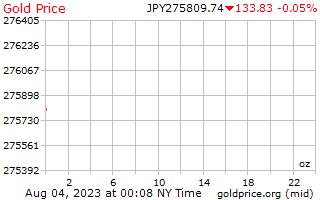 1 hari Gold Harga per ons di Yen Jepang