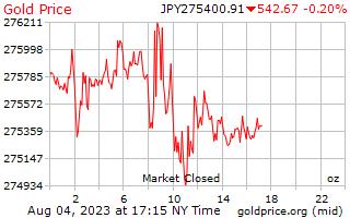 1 día de oro precio por onza en yenes japoneses