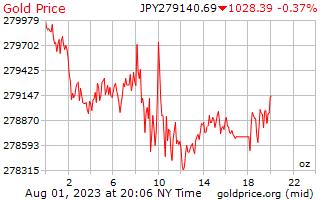 1 giorno oro prezzo per oncia in Yen giapponesi