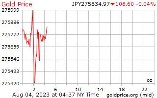1 יום זהב המחיר לאונקיה ב ין יפני