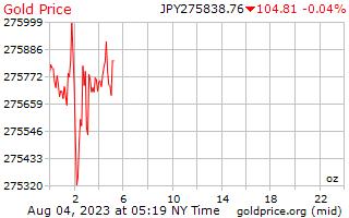 1 日金は日本円で 1 オンス当たり価格