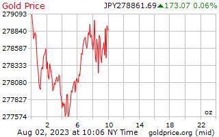 1 दिन सोने की कीमत प्रति औंस में जापानी येन
