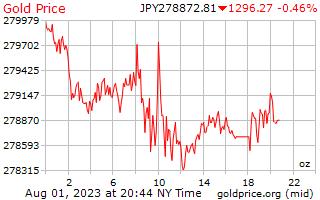 1 journée d'or prix par once en Yen japonais