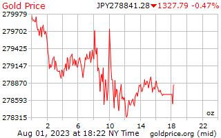 1 ngày vàng giá cho một Ounce trong đồng yên Nhật