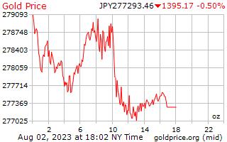 1 dia de ouro preço por onça em ienes japoneses