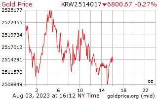 金價每盎司在韓國贏得了 1 天