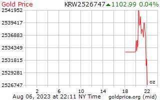 1 يوم فاز بسعر الذهب للأونصة في كوريا