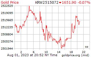 1 dag Won goudprijs per Ounce in Korean