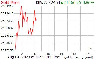 1 giorni, prezzo dell'oro per oncia in Coreano vinto