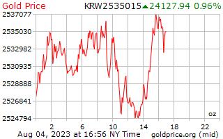 יום 1 מחיר זהב לאונקיה בקוריאנית זכה