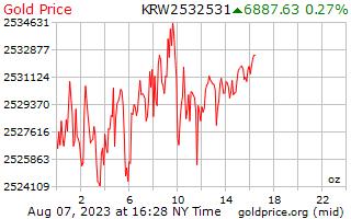 1 dia ganhou o preço do ouro por onça em Korean